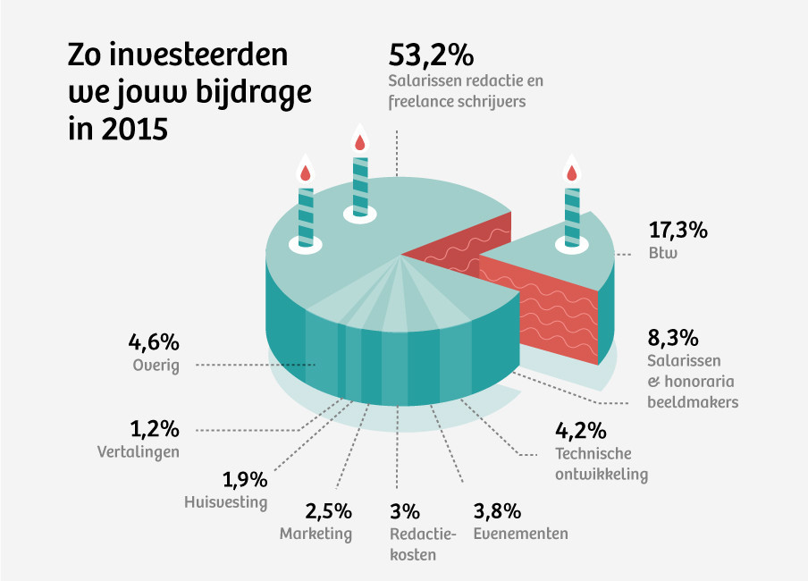 Overzicht van de uitgaven van De Correspondent. Bron: De Correspondent.