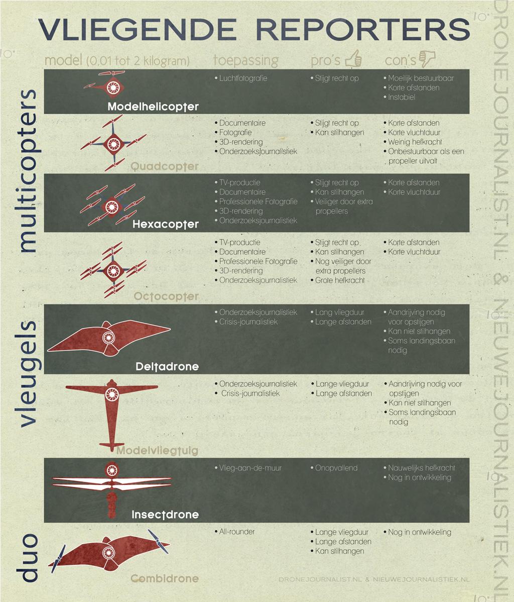 Welke drone heb ik nodig - infographic