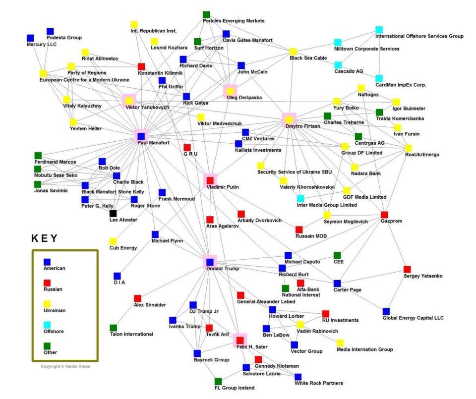 Valdis Krebs maakte dit netwerkdiagram rond Paul Manafort, voormalig campagneleider van Donald Trump